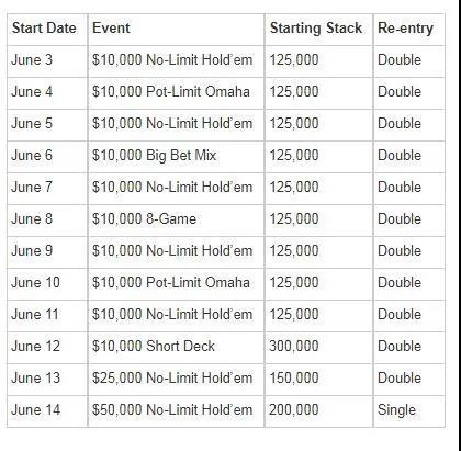 2021 US Poker Open calendar