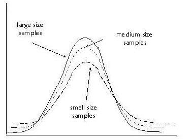 variance and sample size
