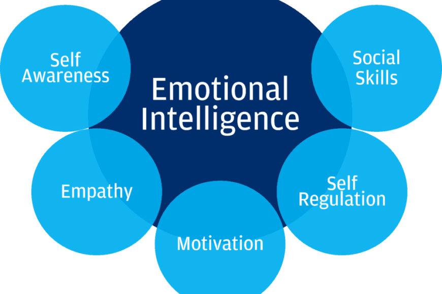 high emotional intelligence EQ